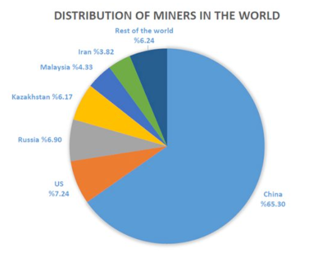 Distribution of Miners