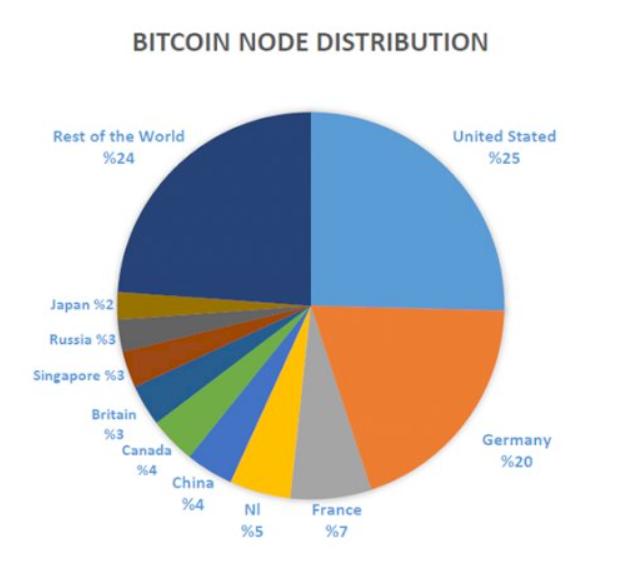 Узлы Bitcoin