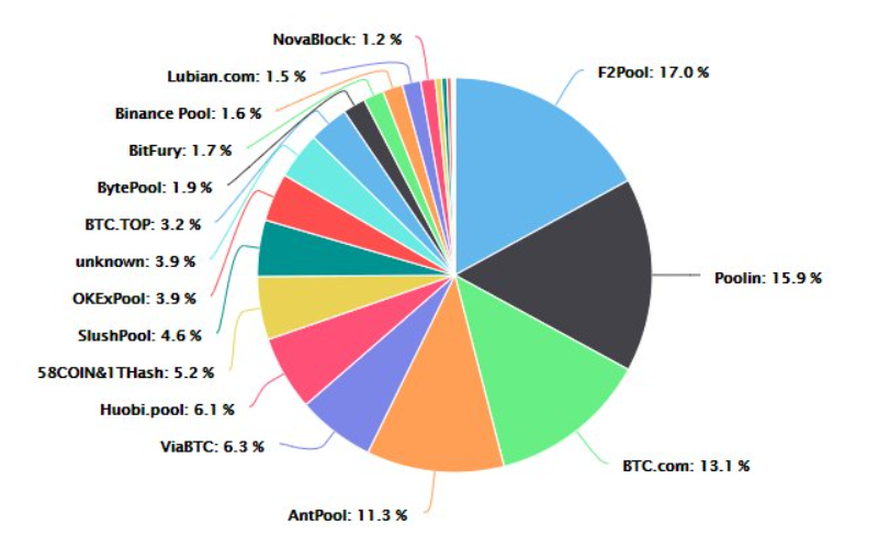 Mining Pool Distribution